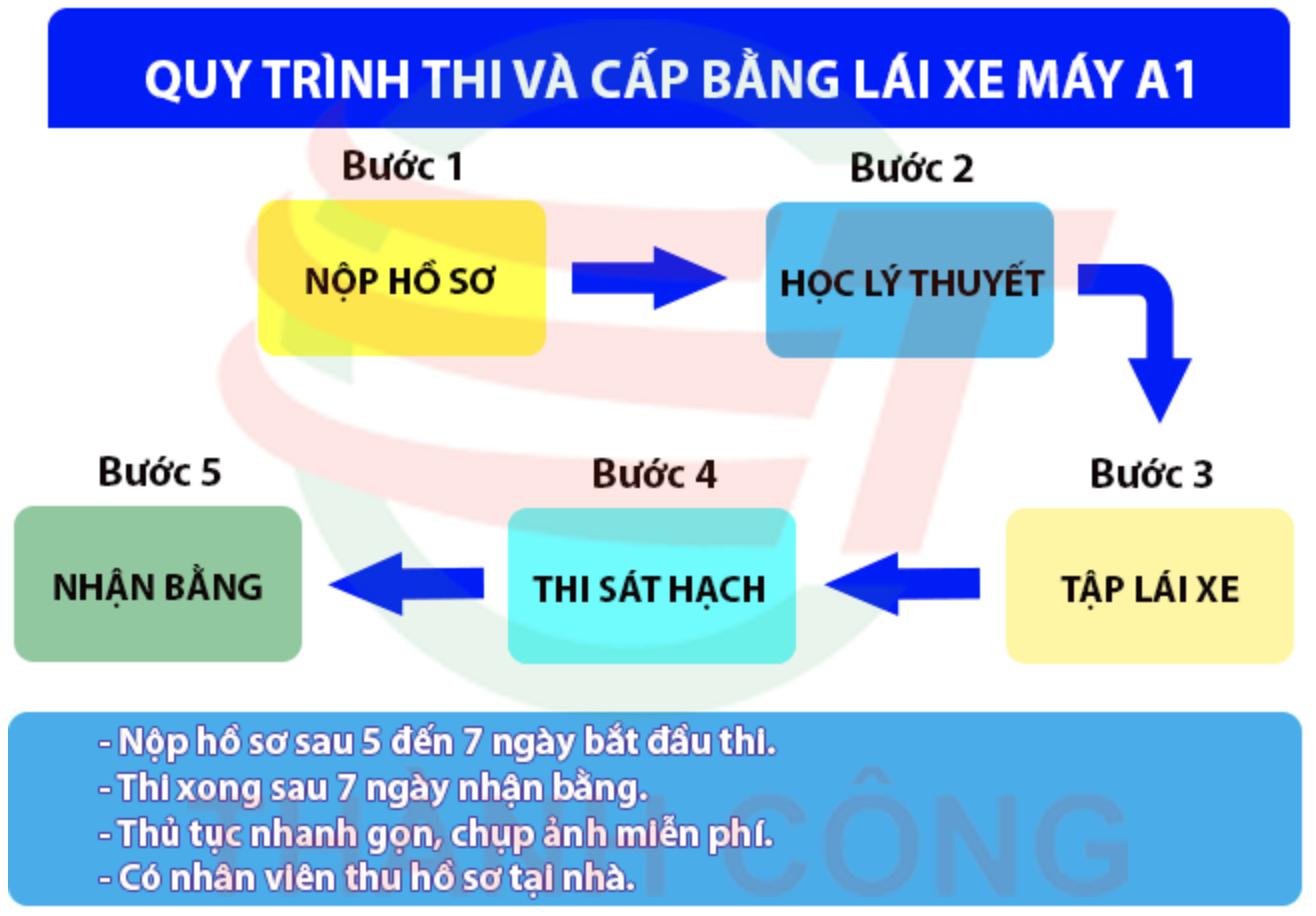 quy trình đào tạo thi bằng lái xe máy hạng a1 tphcm giá rẻ