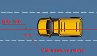 Hình 3-3: Phương pháp căn đường