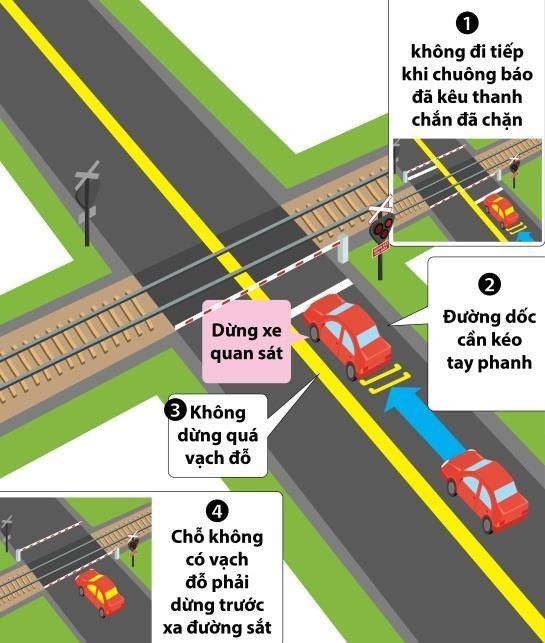 Hình 3-41: Đường bộ giao nhau với đường sắt có rào chắn