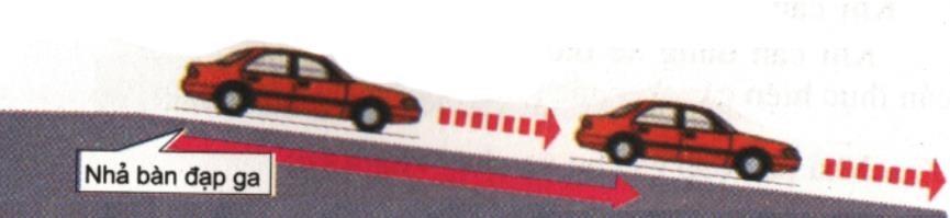 Hình 3-7: Lái xe xuống dốc