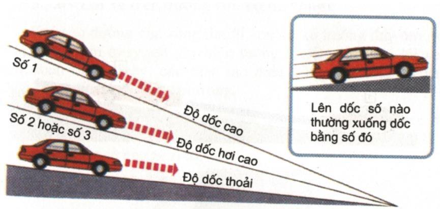Hình 3-8: Mức độ dốc