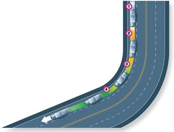 Hình 3-14: Lái xe trên đường cong